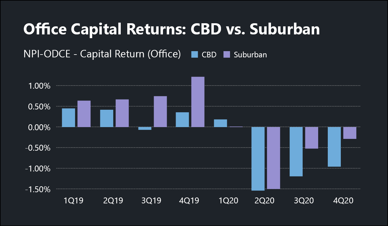 chart showing office capital returns